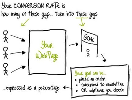 converstion rate explained