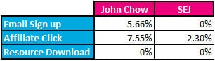 John Chow vs Search Engine Journal Goal Conversion Rates