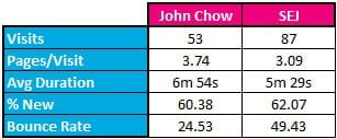 John Chow vs Search Engine Journal Traffic