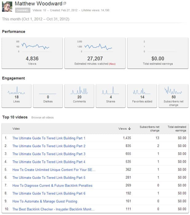Youtube Statistics Analytics