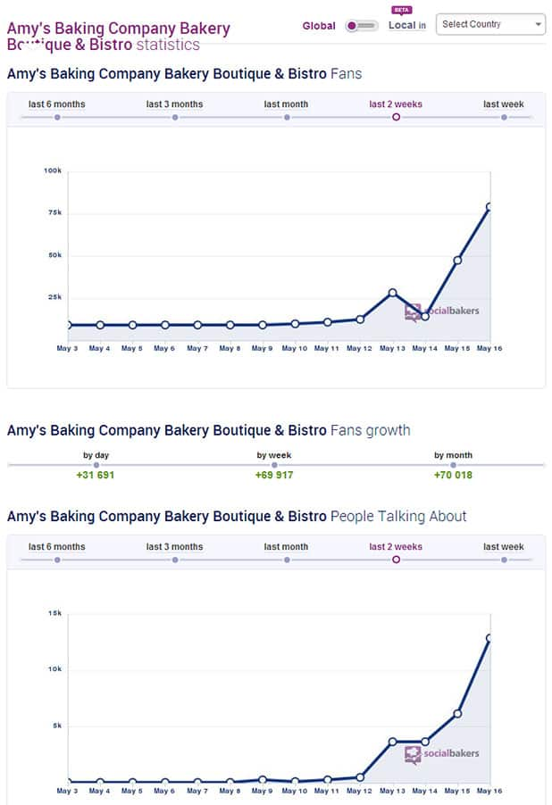 amy's baking company facebook growth