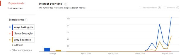 Google trends viral effect