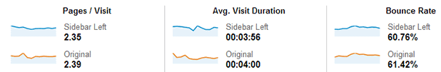 left sidebar vs right sidebar engagement results