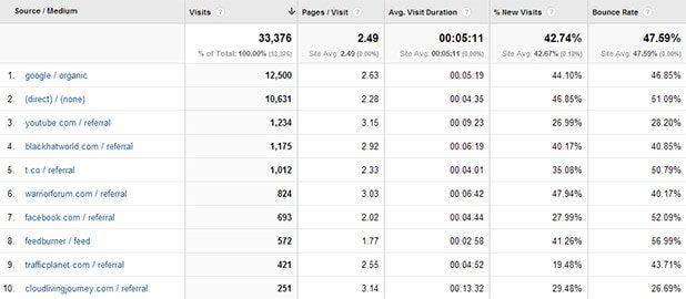 Analytics Top Traffic Sources