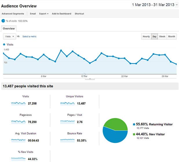 march 2013 visitor statistics