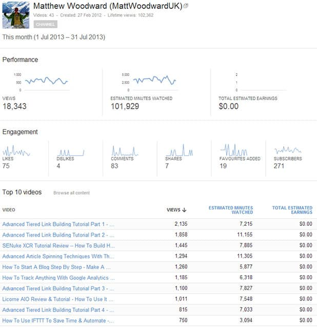 Youtube Engagement Statistics