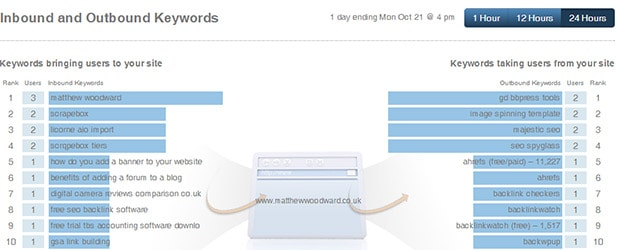 outbound keywords