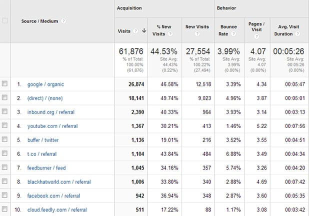 Top Traffic Analytics
