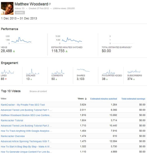 Youtube Views Statistics