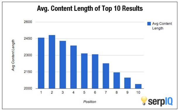 how to get blog readers with long form content