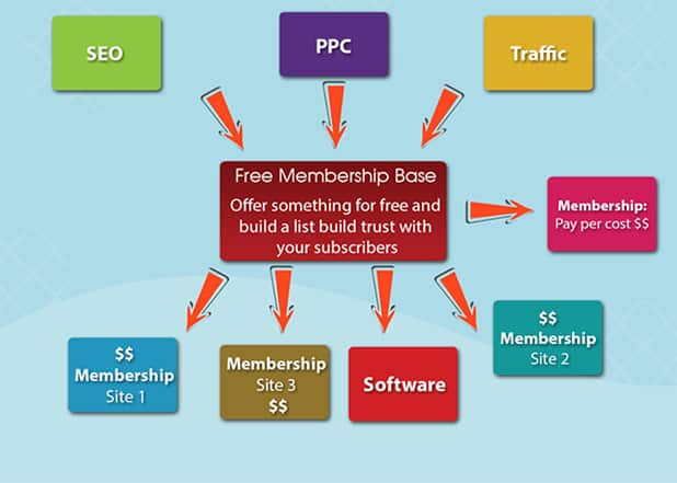 build membership flow