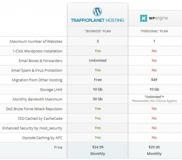 trafficplanet vs wp engine