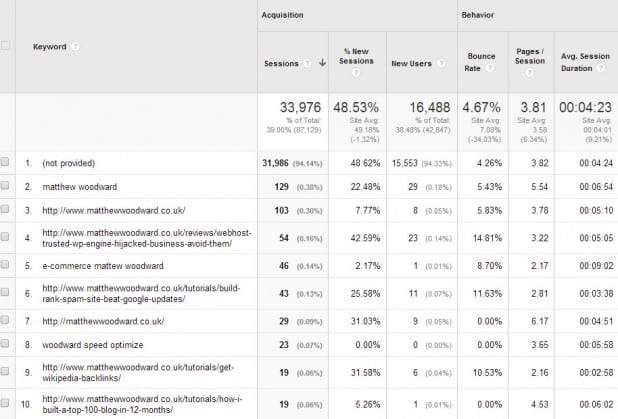 Keyword Analytics