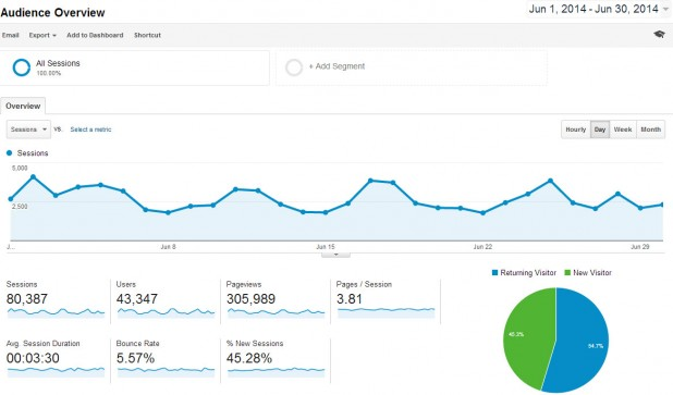 Traffic Statistics Analytics