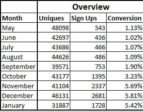 final email conversion rate