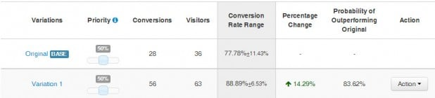 lead box email conversion rate