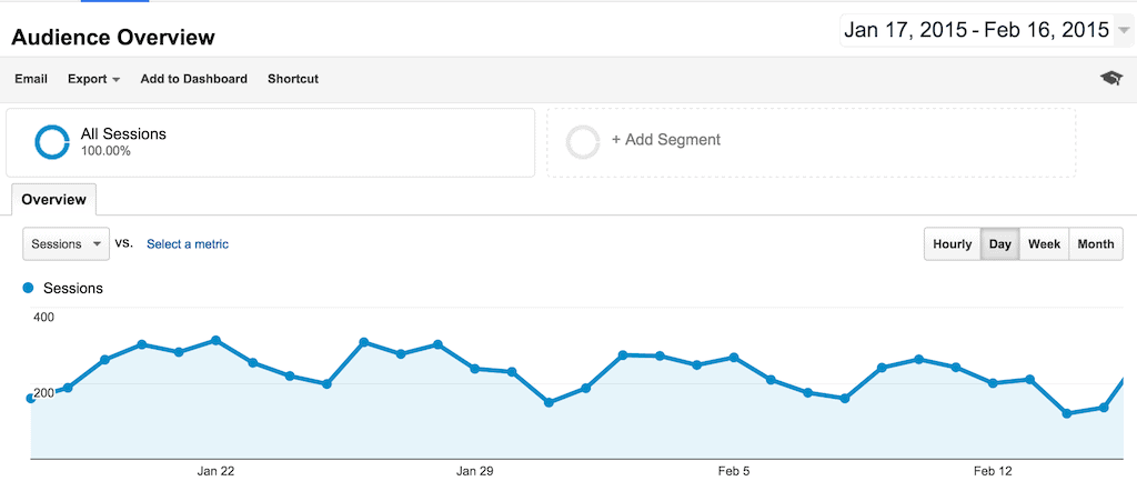 Content Analysis and Blog Metrics