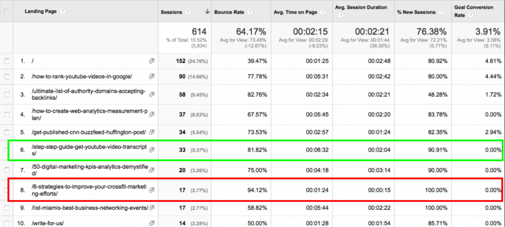google analytics seo custom report