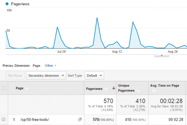 SBI Blog - Squeeze Page Analytics