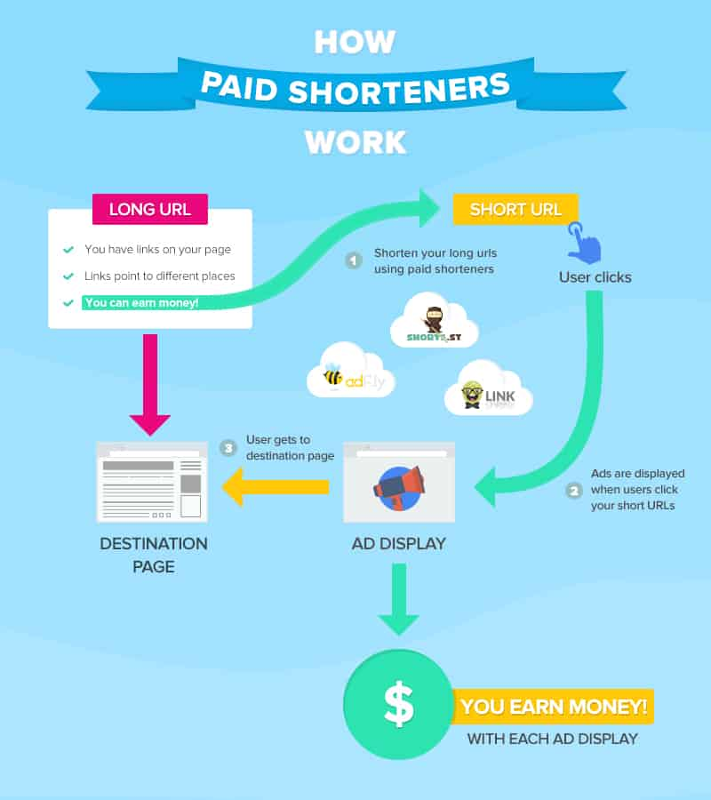 How to shorten links and earn money