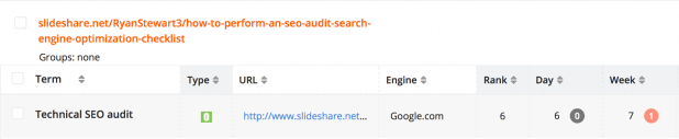 Slideshare Rank