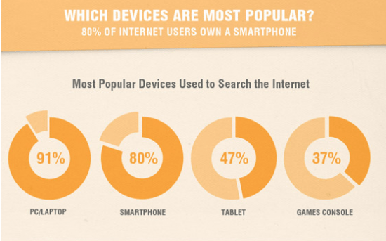 Device popularity