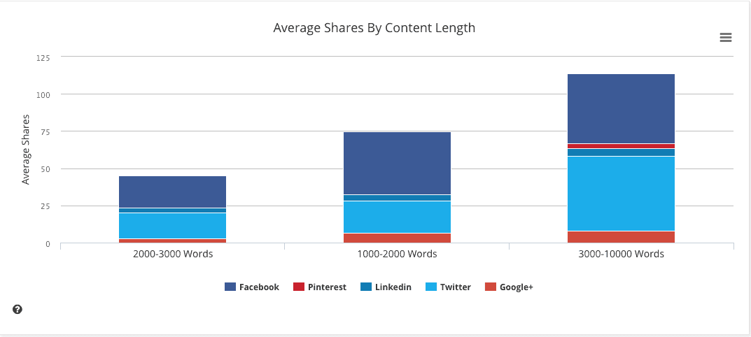 Average authority blog post length