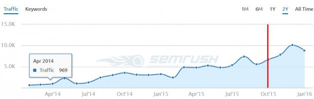Results of our SEO strategy