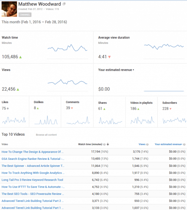 youtube-stats-feb