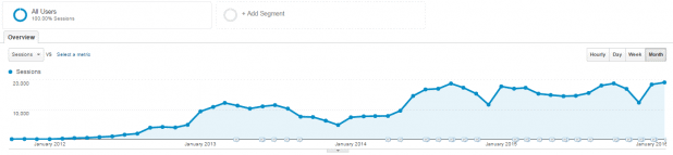 Website Traffic Graph from Google Analytics
