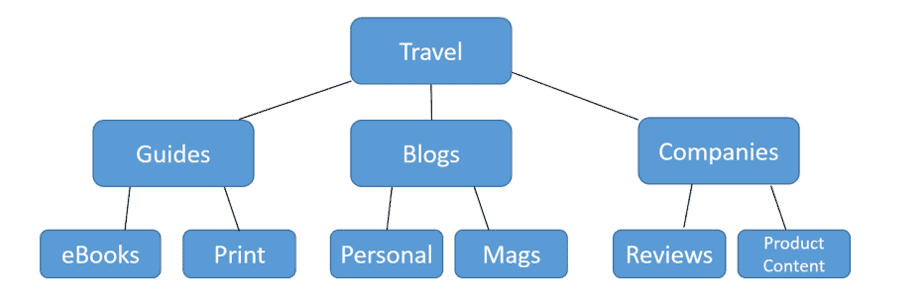 travel writing niche selection flow chart