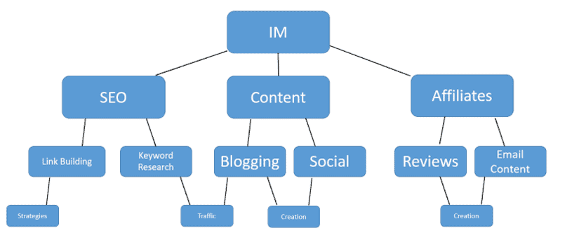 Internet Marketing Niche Selection Flow Chart