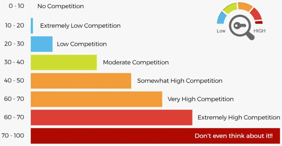 keyword competition chart