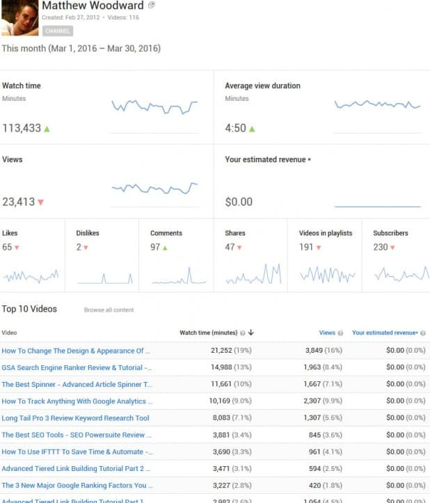 youtube-stats-mar