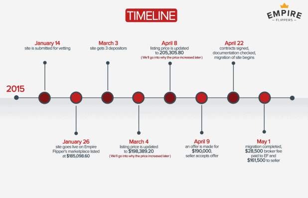 Amazon Business Timeline