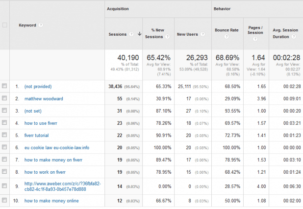analytics-july-keywords