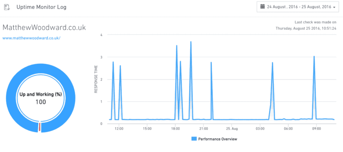 serped uptime monitor service