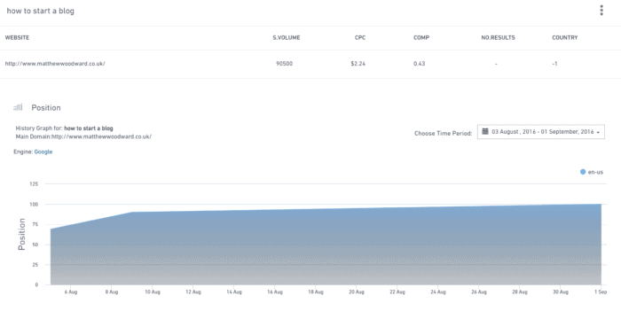 how to start a blog over time stats