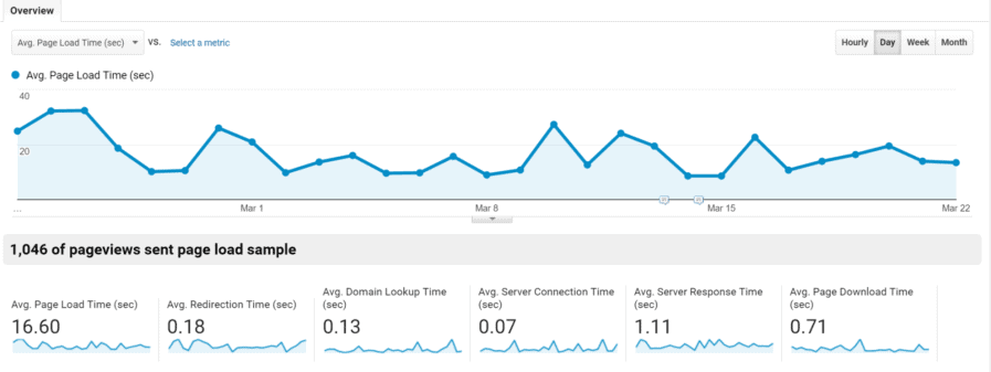 analytics load time