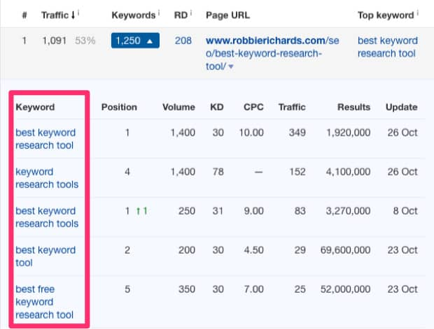 top pages keywords suggestions