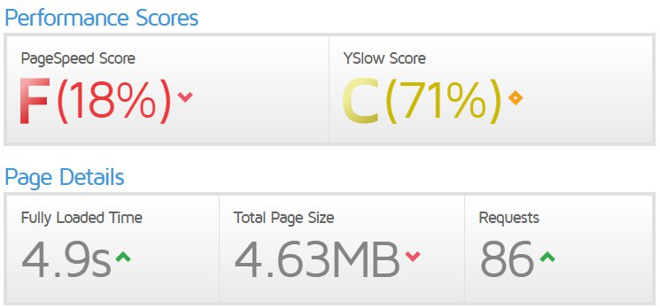 check your ecommerce website speed