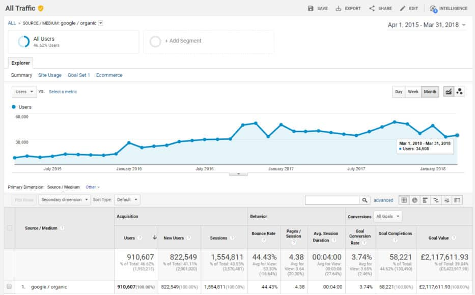 ecommerce seo case study #1 - Google Traffic