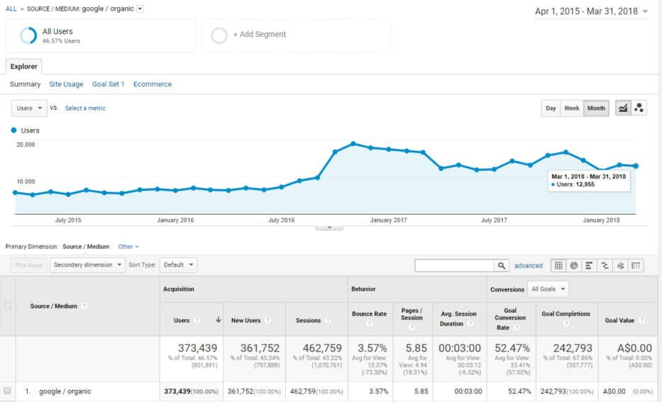 ecommerce seo case study #2 - Google Traffic