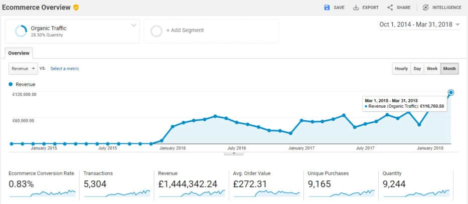 ecommerce seo case study #3 - sales revenue