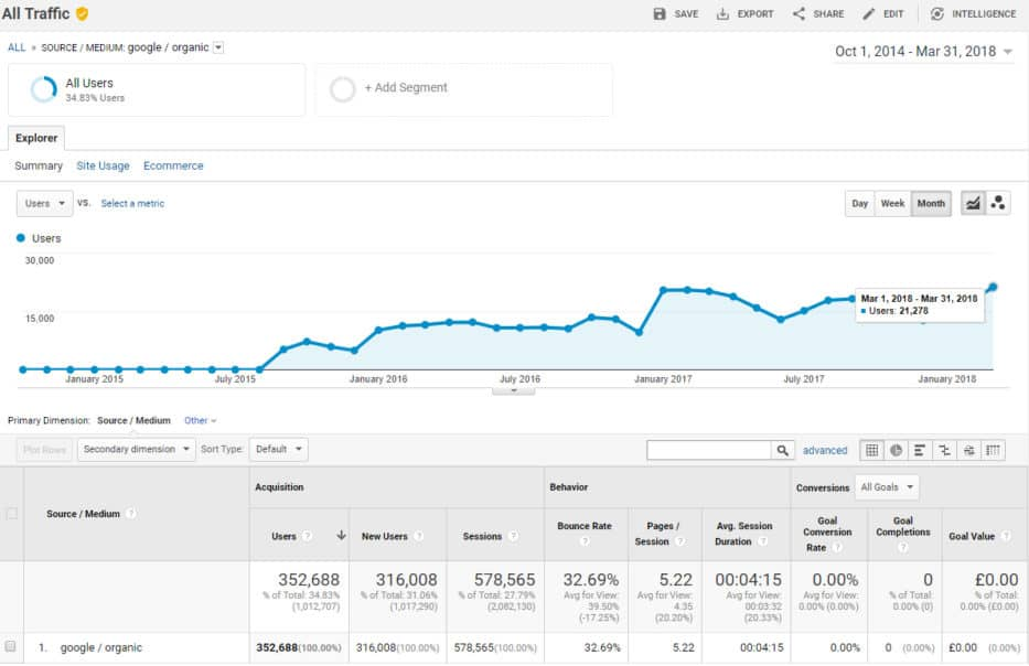 ecommerce seo case study #3 - Google Traffic