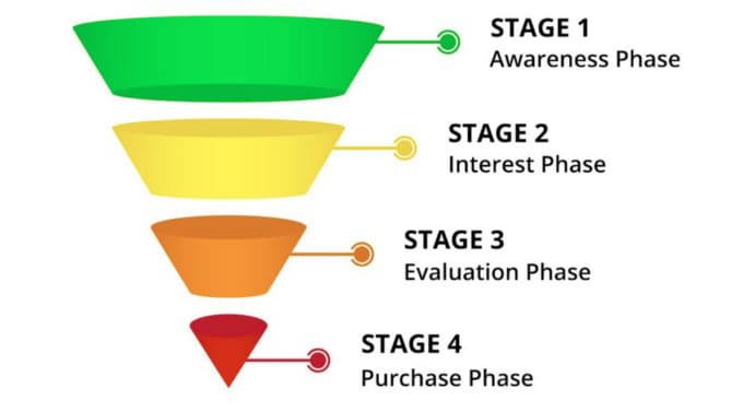 sales funnel steps