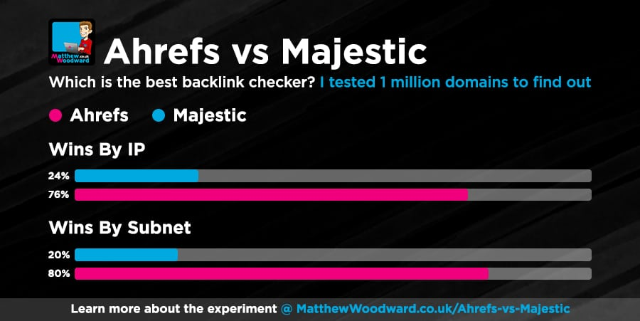 ahrefs vs majestic results