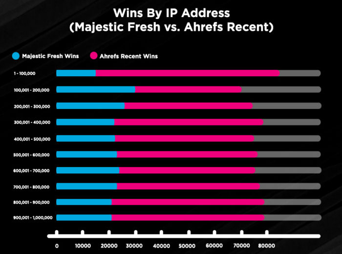 Wins By IP Address - Majestic Fresh vs Ahrefs Recent