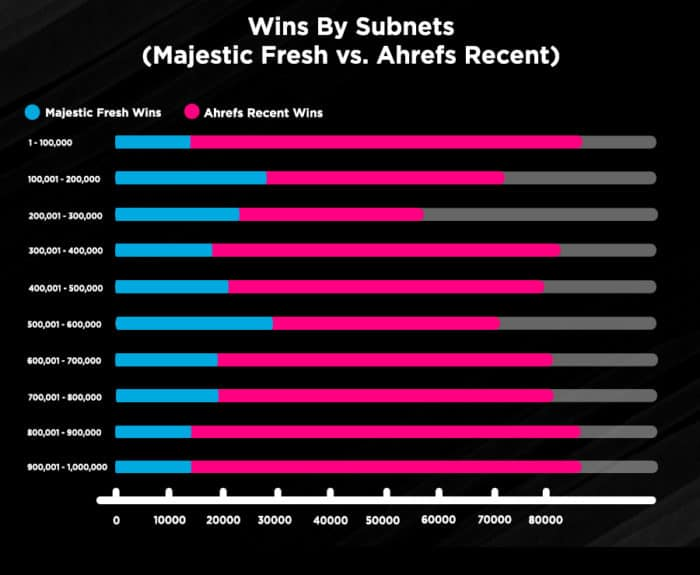 Wins By Subnets - Majestic Fresh vs Ahrefs Recent