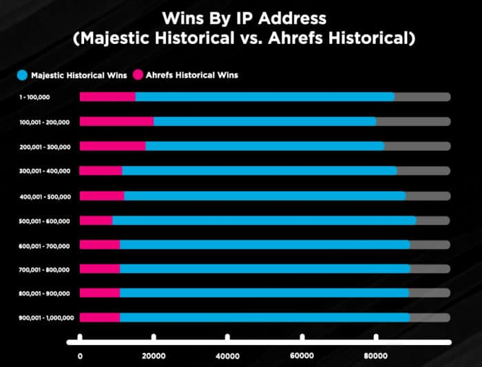 Wins By IP Address - Majestic Historical vs Ahrefs Historical